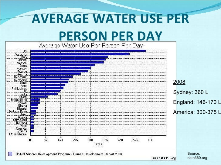 Statistics On Water Consumption For Drinking Per Day
