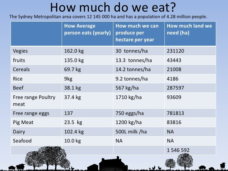How much do we eat?<br />The Sydney Metropolitan area covers 12 145 000 ha and has a population of 4.28 million people. <b...