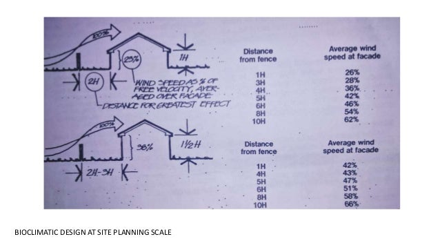 BIOCLIMATIC DESIGN AT SITE PLANNING SCALE; 24.