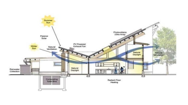 Architecture And The Environment Bioclimatic Building Design