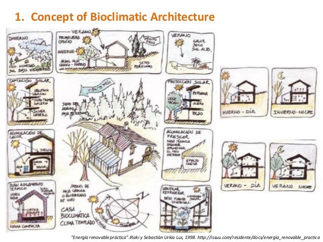 Bioclimatic Houses A Visual Summary Of This Sustainable