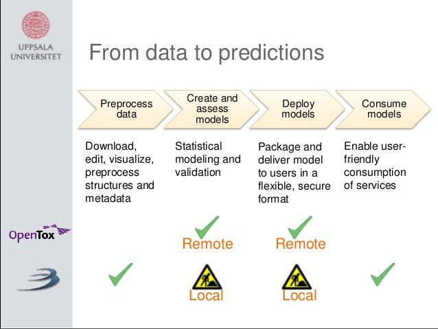 From data to predictions Preprocess data  Download, edit, visualize, preprocess structures and metadata  Create and assess...