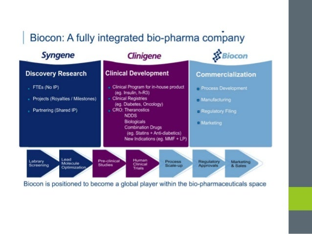 Biocon Ltd.: Building a Biotech Powerhouse - WordPress.com