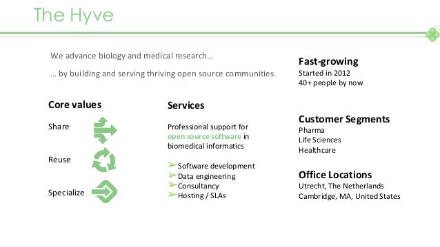 Bio Data World - The promise of FAIR data lakes - The Hyve - 20191204 Slide 3