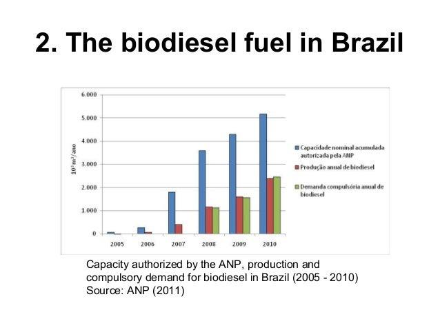 biodiesel fuel business plan