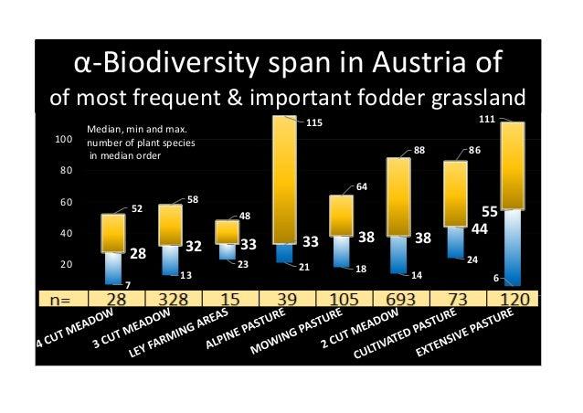 28 32 33 33 38 38 44 55 7 13 23 21 18 14 24 6 52 58 48 115 64 88 86 111 - 20 40 60 80 100 120 140 α-Biodiversity span in A...