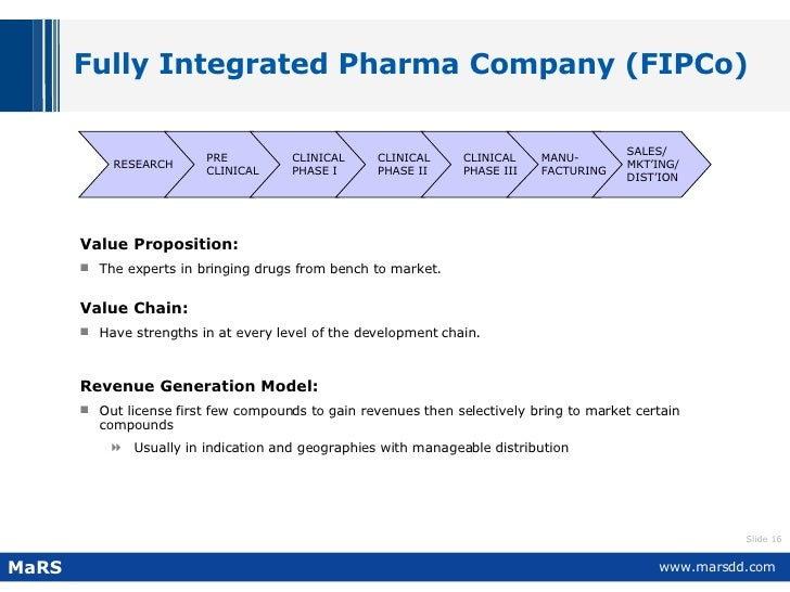 Fully Integrated Pharma Company (FIPCo) <ul><li>Value Proposition:   </li></ul><ul><li>The experts in bringing drugs from ...