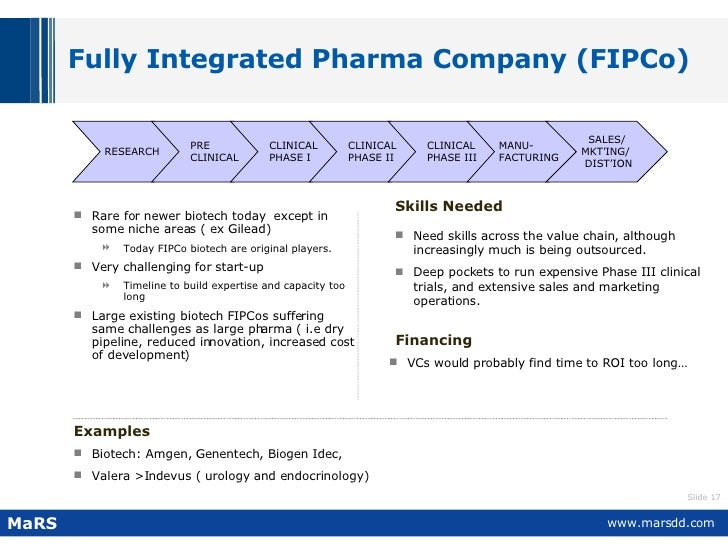 Fully Integrated Pharma Company (FIPCo) <ul><li>Rare for newer biotech today  except in some niche areas ( ex Gilead)  </l...