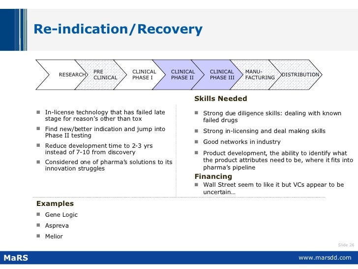 Re-indication/Recovery  <ul><li>In-license technology that has failed late stage for reason's other than tox </li></ul><ul...