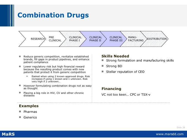 Combination Drugs  <ul><li>Reduce generic competition, revitalize established brands, fill gaps in product pipelines, and ...