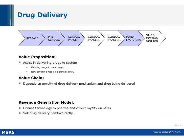 Drug Delivery <ul><li>Value Proposition:   </li></ul><ul><li>Assist in delivering drugs to system </li></ul><ul><ul><li>Ex...