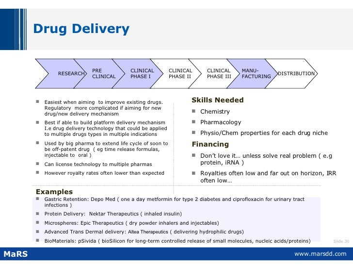 Drug Delivery  <ul><li>Easiest when aiming  to improve existing drugs. Regulatory  more complicated if aiming for new drug...