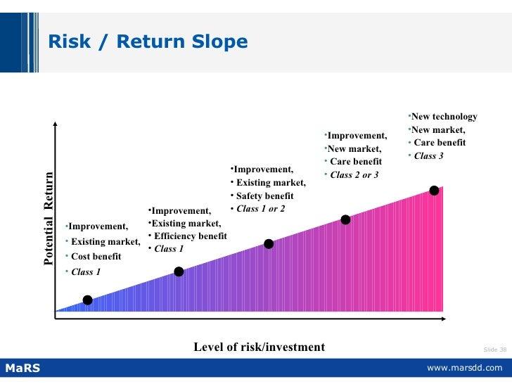 Risk / Return Slope Level of risk/investment Potential  Return <ul><li>Improvement, </li></ul><ul><li>Existing market, </l...