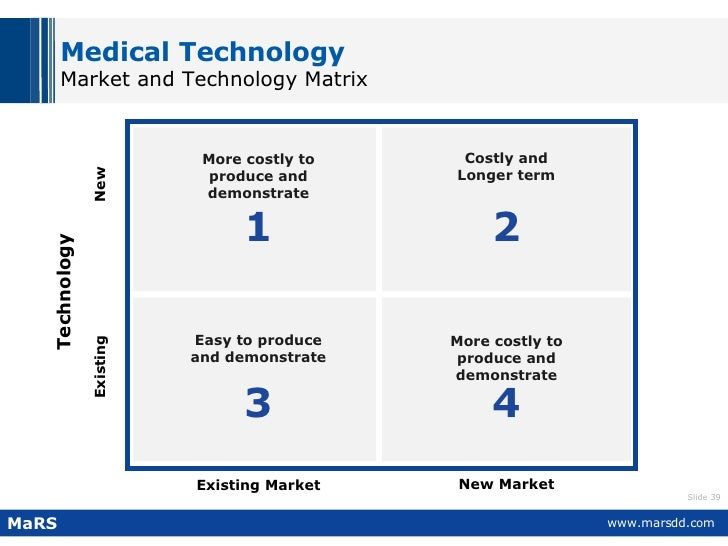 Medical Technology Market and Technology Matrix Technology New Existing Existing Market New Market Easy to produce and dem...