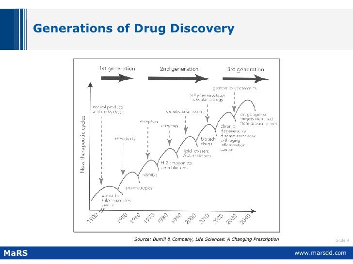 Generations of Drug Discovery Source: Burrill & Company, Life Sciences: A Changing Prescription