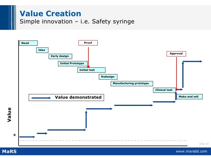 Value Creation Simple innovation – i.e. Safety syringe Idea Early design Initial test Redesign Clinical test Manufacturing...