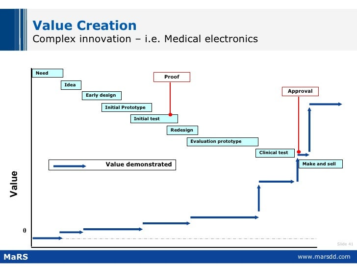 Value Creation Complex innovation – i.e. Medical electronics Idea Early design Initial test Redesign Clinical test Evaluat...