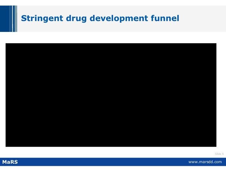Stringent drug development funnel