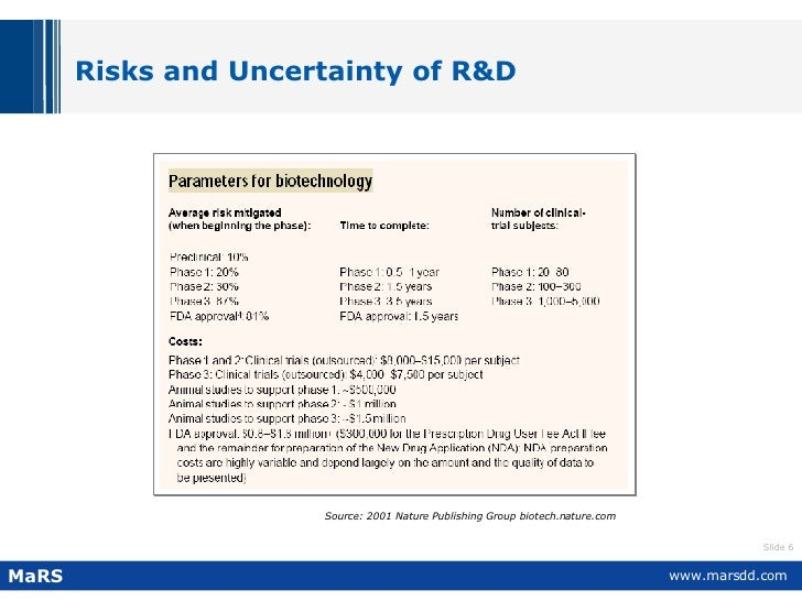 Risks and Uncertainty of R&D Source: 2001 Nature Publishing Group biotech.nature.com