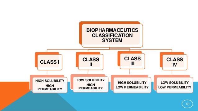 Waiver of In Vivo Bioavailability and Bioequivalence - PDF ...