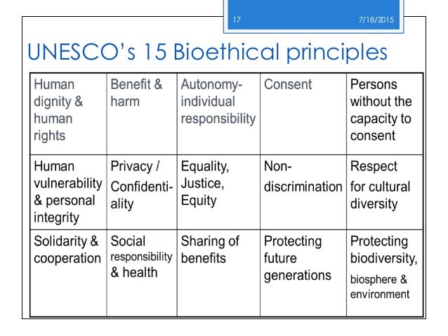 bioethical principles Bioethical principles respect for persons: autonomy acknowledging an individual's right to make choices, to hold views, and to take actions based on.