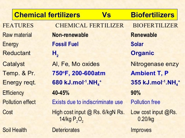 difference between biofertilizer and chemical fertilizer pdf