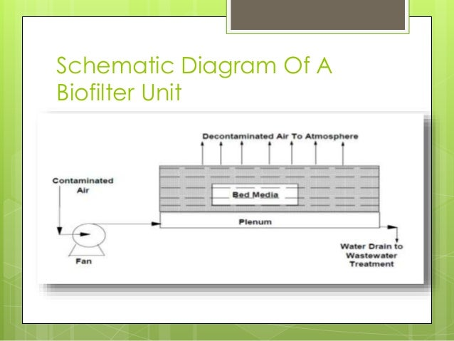 Biofilters for control of air pollution 5 schematic diagram ccuart Image collections
