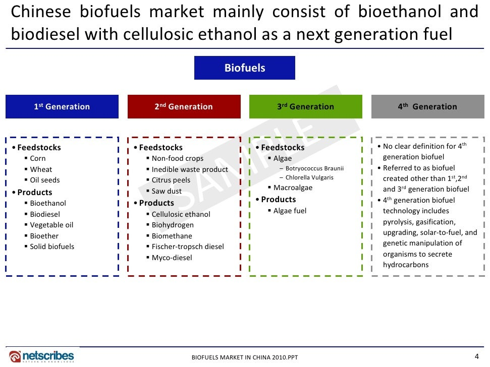 Market Research Report Biofuels Market In China 2010