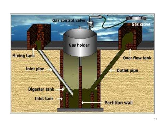 Biogas Traditional Vs Modern Plant