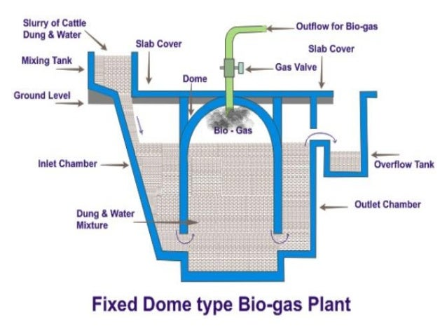 types of biogas plant