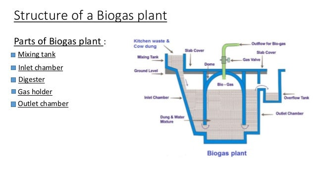 kitchen waste biogas plant design biogas 8722