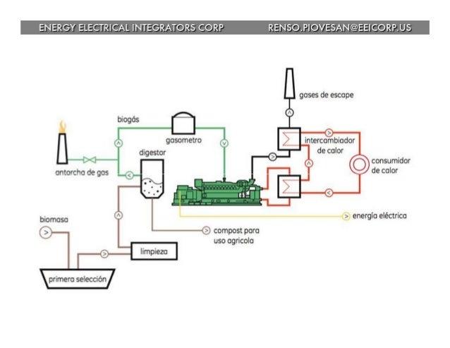 ENERGY ELECTRICAL INTEGRATORS CORP RENSO. PIOVESAN@EEICORP. U$  consumidor de color             e energia eléctrica  6 com...