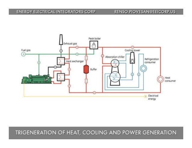 ENERGY ELECTRICAL INTEGRATORS CORP RENSO. PIOVESAN@EElCORP. US  Refrigeration consumer  Heat COHSUMET     energy  TRIGENER...