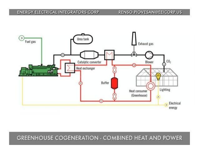 Biogas Latin America