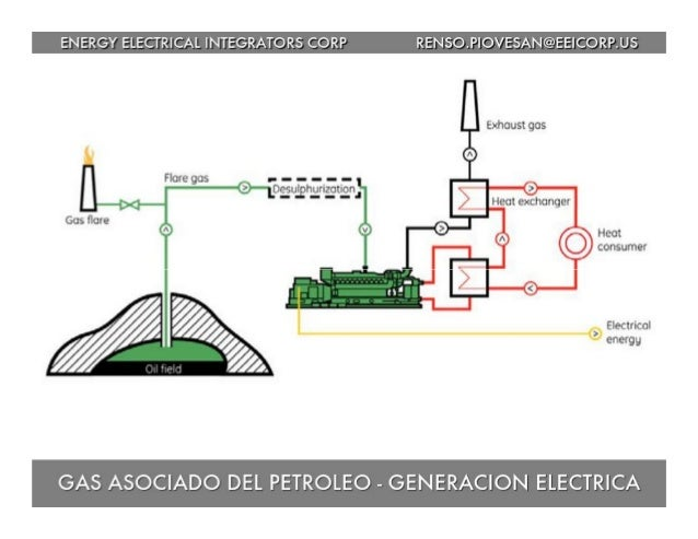 ENERGY ELECTRICAL INTEGRATORS CORP RENSO. PIOVESAN@EElCORP. US  Exhaust gas        Heat consumer  Electrical energg  GAS A...