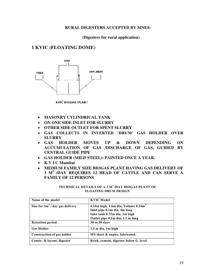 Biogas notes