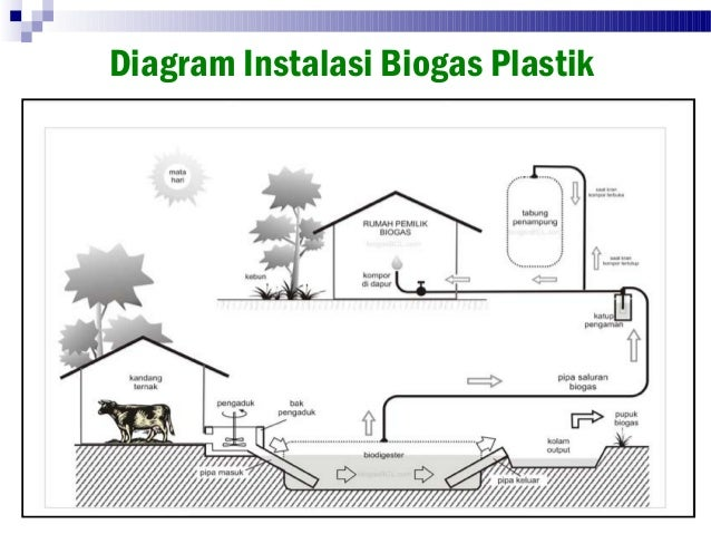 Biogas 3 Digester