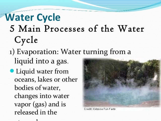 I Water Cycle 4
