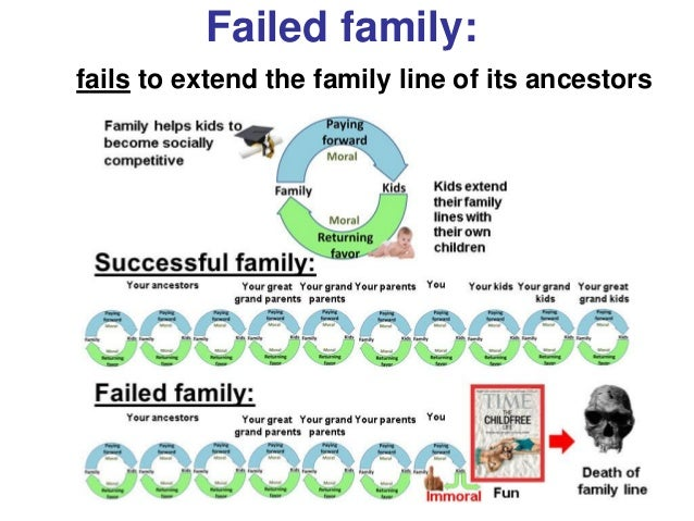 Bioideology Failed family: fails to extend the family line of its ancestors