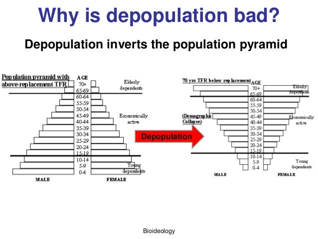 Why is depopulation bad? Bioideology Depopulation Depopulation inverts the population pyramid