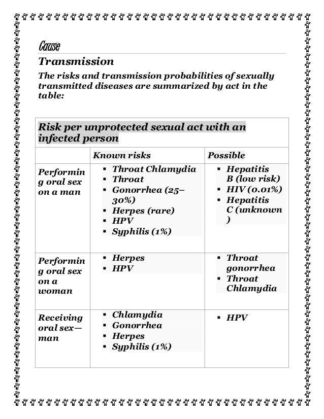 Chances of receiving chlamydia through oral sex