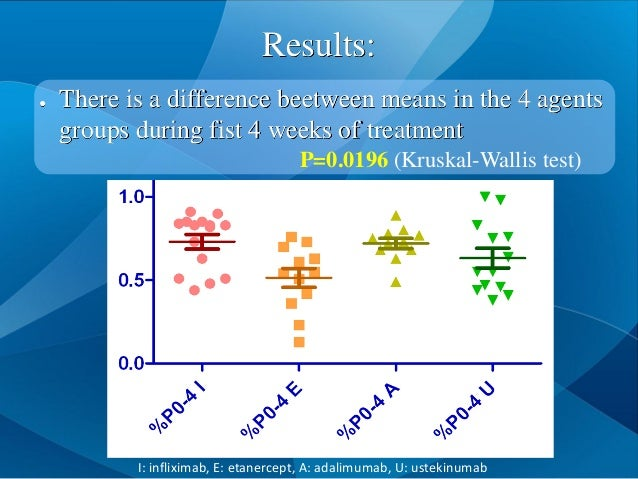 Results: ● There is a difference beetween means in the 4 agents groups during fist 4 weeks of treatment P=0.0196 (Kruskal-...