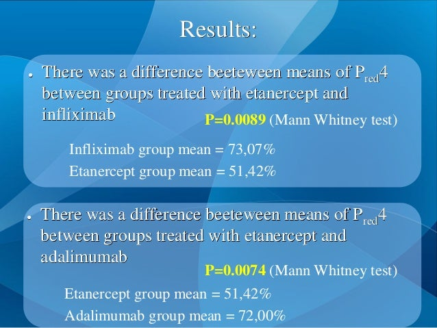 Results: ● There was a difference beeteween means of Pred4 between groups treated with etanercept and adalimumab P=0.0074 ...