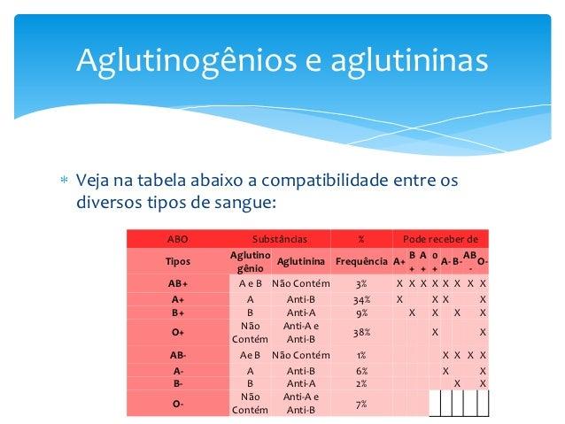 Aglutinogênios e aglutininasVeja na tabela abaixo a compatibilidade entre osdiversos tipos de sangue:           ABO       ...