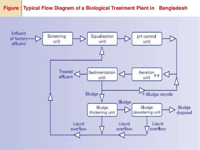 Biological Etp