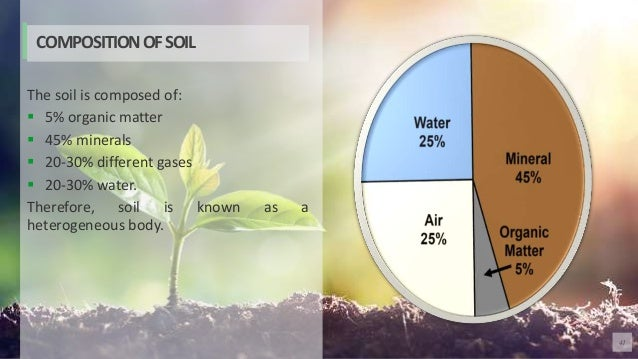 41 The soil is composed of:  5% organic matter  45% minerals  20-30% different gases  20-30% water. Therefore, soil is...
