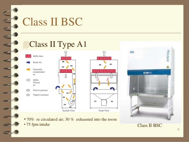 Biological safety cabinets(bs cs)