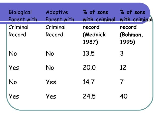 genetic theories of crime Cognitive theories of crime: overview & features  there does seem to be some sort of genetic influence for example, some studies have shown that identical twins raised separately are more.