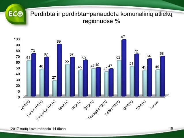 Perdirbta ir perdirbta+panaudota komunalinių atliekų regionuose % 2017 metų kovo mėnesio 14 diena 10