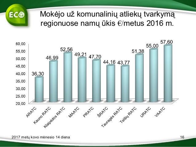 Mokėjo už komunalinių atliekų tvarkymą regionuose namų ūkis €/metus 2016 m. 2017 metų kovo mėnesio 14 diena 16